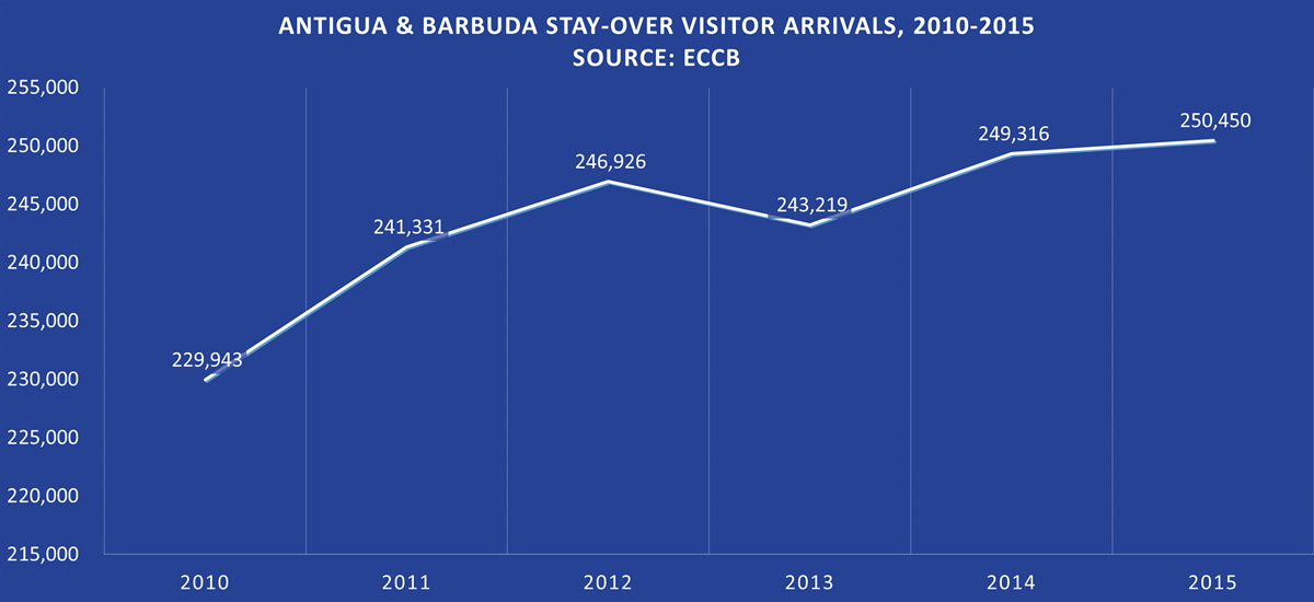 Antigua & Barbuda Stay-Over Visitor Arrivals