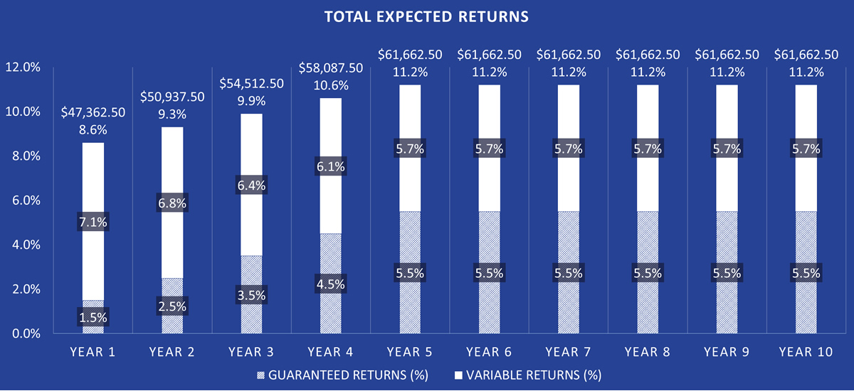 Antigua Investment Property - Total Expected Returns