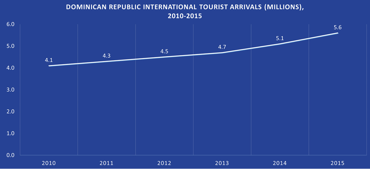 Dominican Republic Tourist Arrivals