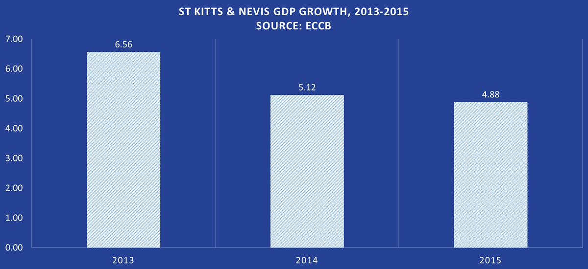 St Kitts & Nevis GDP Growth