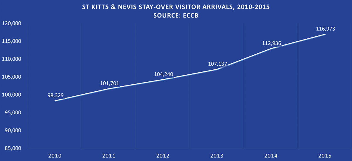 St Kitts & Nevis Stay-Over Visitor Arrivals