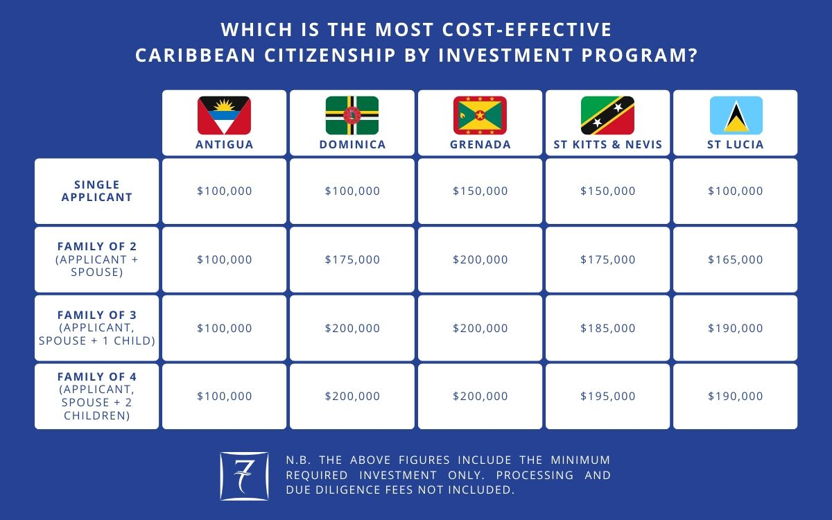 Which Caribbean citizenship by investment program is most cost-effective?