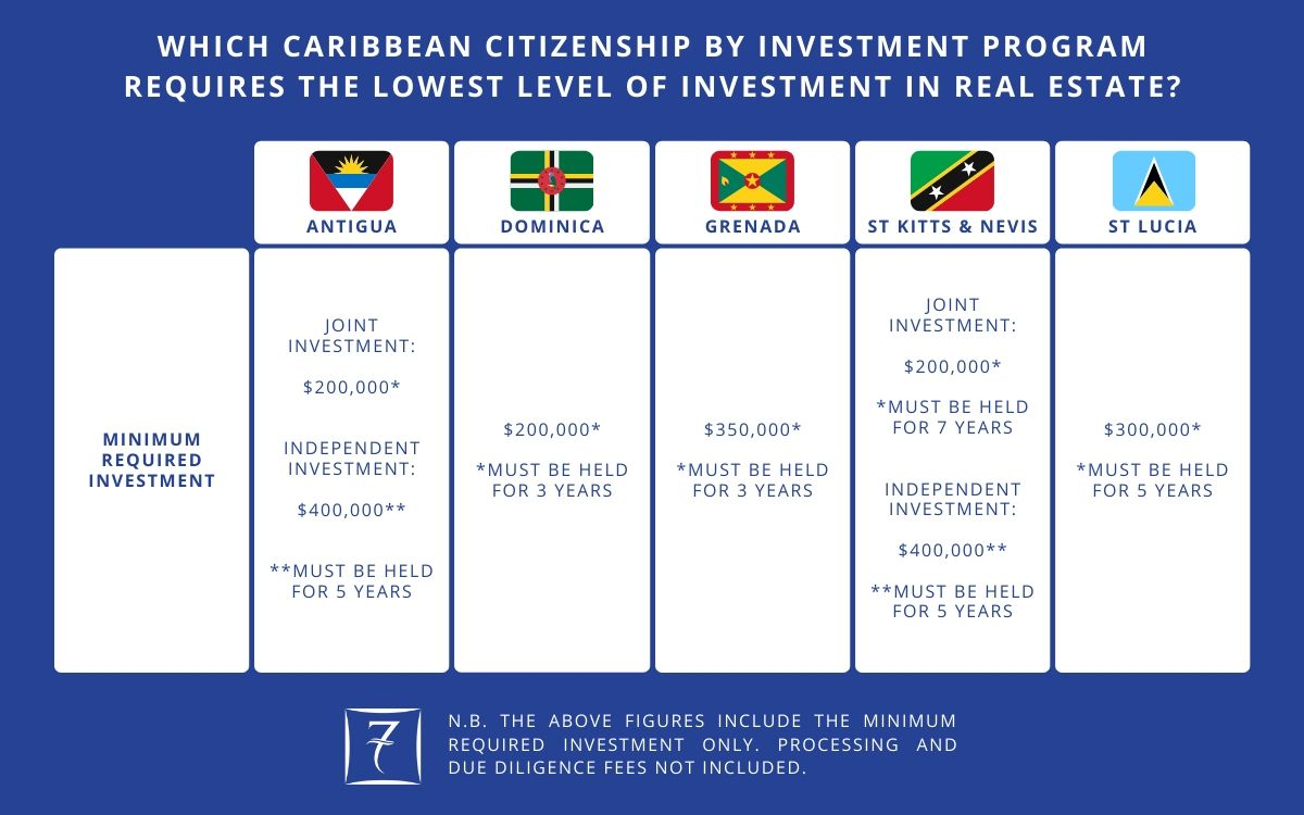 Which Caribbean citizenship by investment program requires the lowest level of investment in real estate?